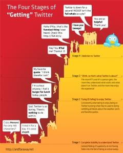 In welke twitterfase zit jij?